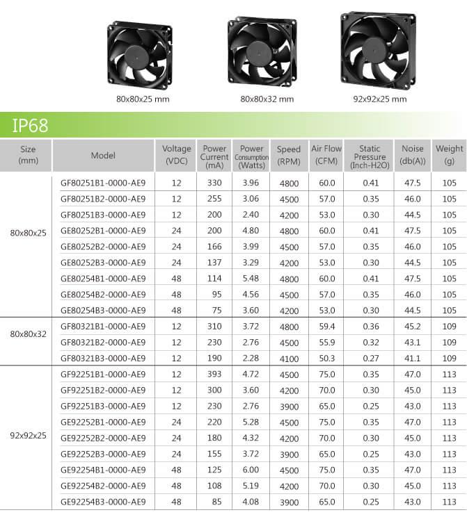 IP68 fan series table