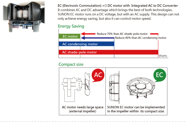 EC DC Motor with Integrated AC to DC Converter