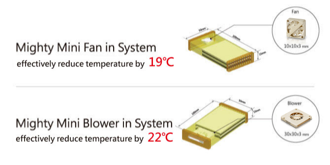 The mighty mini fan effectively reduced temperatures by 19°C, and the Mighty Mini Blower effectively reduced temperatures by 22°C