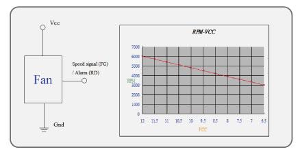 System Voltage Control